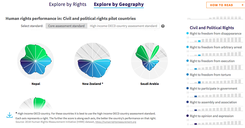Saudi Arabia's ranking among the pilot countries for civil and political rights. Explore our data further on our data site.